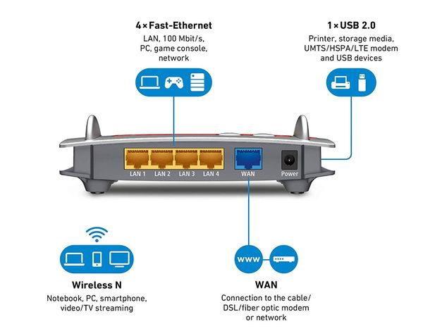 AVM FRITZ!Box 4020 WLAN-Router Anschlüsse Rückseite