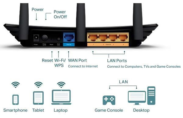 TP-Link TL-WR940N WLAN Router Anschlüsse Rückseite