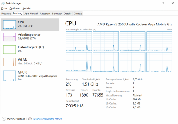 CPU Auslastung für logische Prozessoren im Task-Manager