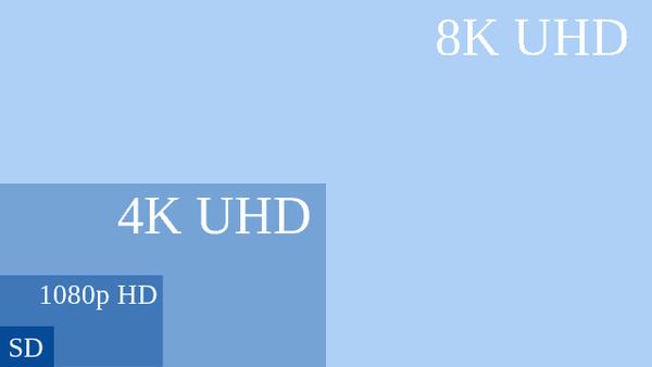 Übersicht HD, Full-HD, 4K und 8K Auflösung